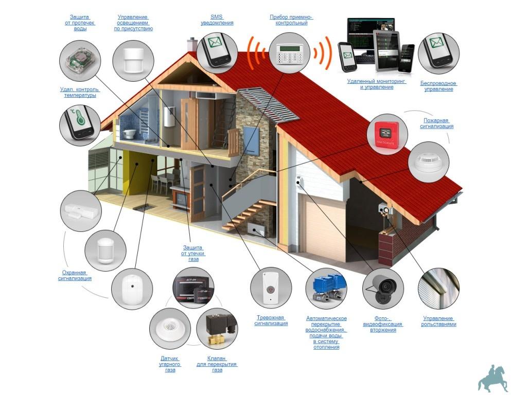 Установить видеонаблюдение в подъезде жилого дома